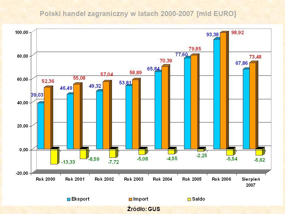 Polski handel zagraniczny w latach 2000-2007 [mld EURO]